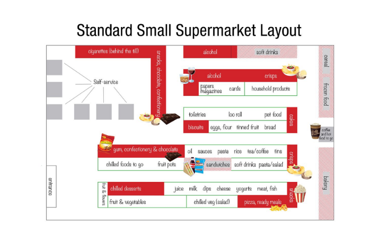 Layout of a supermarket to trick us into spending on luxury items